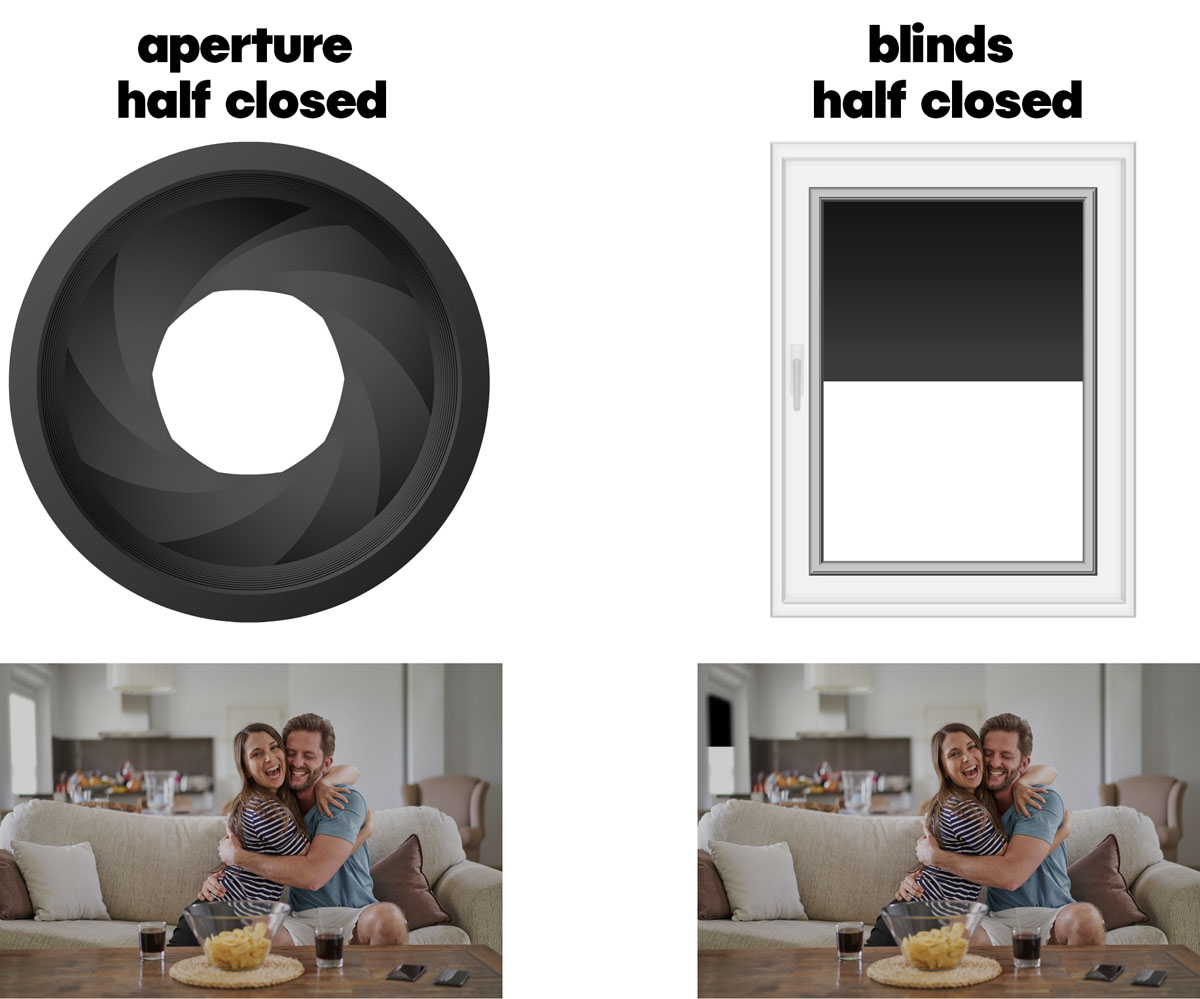 comparing the aperture to a window - both are half closed