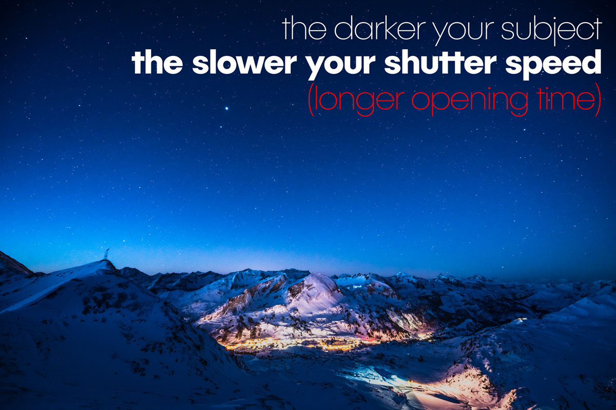 The darker your subject, the slower your shutter speed